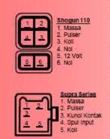 Pin cdi dan jalur kabel di spul motor 5osials blog pin cdi yang selalu lupa ccuart Images